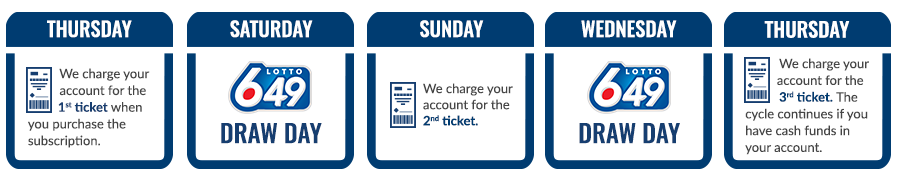 Thursday	Saturday	Sunday	Wednesday	Thursday We charge your account for the 1st ticket when you purchase the subscription.	<LOTTO 6/49 logo> draw day 	We charge your account for the 2nd ticket.	<LOTTO 6/49 logo> draw day	We charge your account for the 3rd ticket. The cycle continues if you have cash funds in your account.