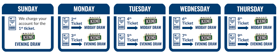 Sunday	Monday	Tuesday	Wednesday	Thursday We charge your account for the 1st ticket.  <DAILY KENO logo> evening draw	2nd ticket <DAILY KENO logo> midday draw    3rd ticket <DAILY KENO logo> evening draw 	4th ticket <DAILY KENO logo> midday draw   5th ticket <DAILY KENO logo> evening draw	6th ticket <DAILY KENO logo> midday draw    7th ticket <DAILY KENO logo> evening draw	8th ticket <DAILY KENO logo> midday draw  9th ticket <DAILY KENO logo> evening draw