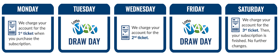 We charge your account for the 1st ticket when you purchase the subscription.	<LOTTO MAX logo> draw day	We charge your account for the 2nd ticket. 	<LOTTO MAX logo> draw day 	We charge your account for the 3rd ticket. Then, your subscription is finished. No further changes.